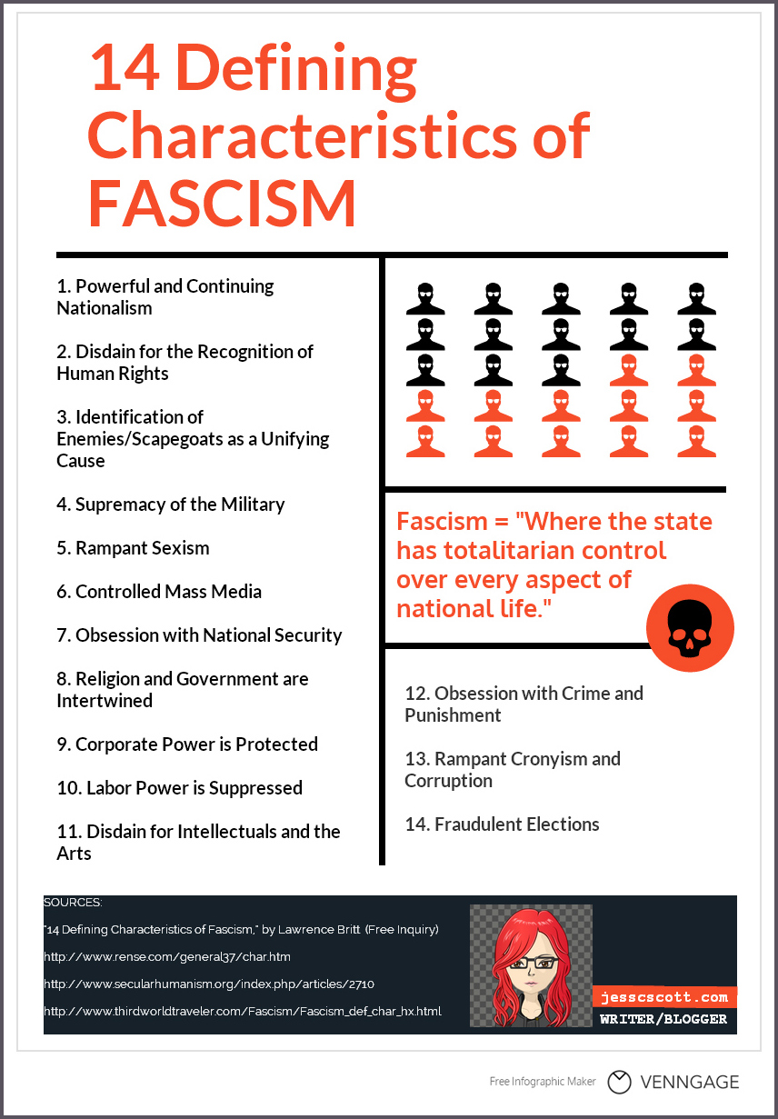 11 infographics of governing law some points on fascism pooptronica