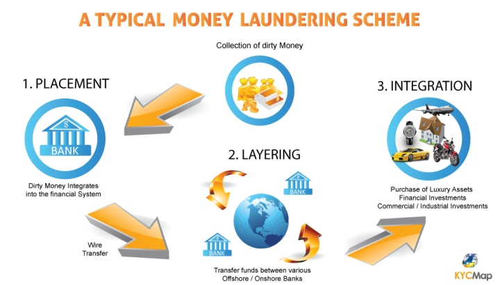 money_laundering