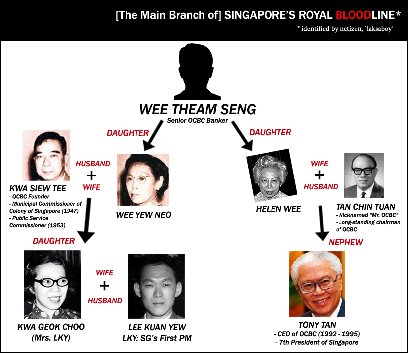 This chart shows the intermarriages between Straits Chinese Banking  Families in Singapore. Done by Roy Ngerng (originally posted on his blog,  ...