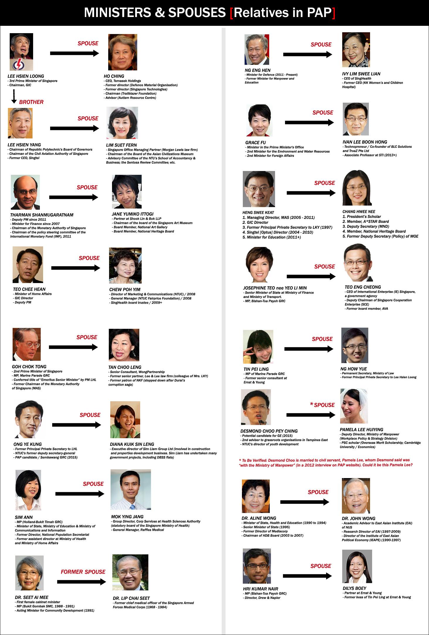 Family Tree –... Jess Chang Hong Kong