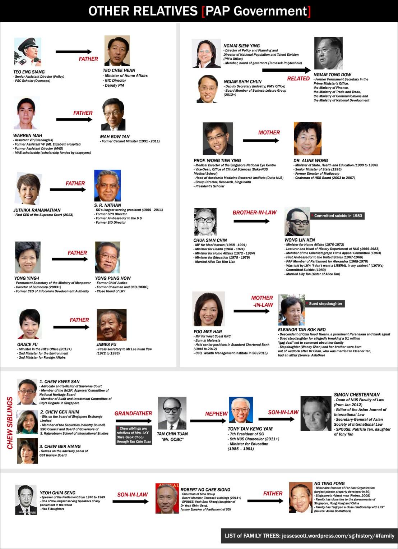 singapore_nepotism