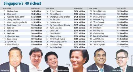 singapore_richest